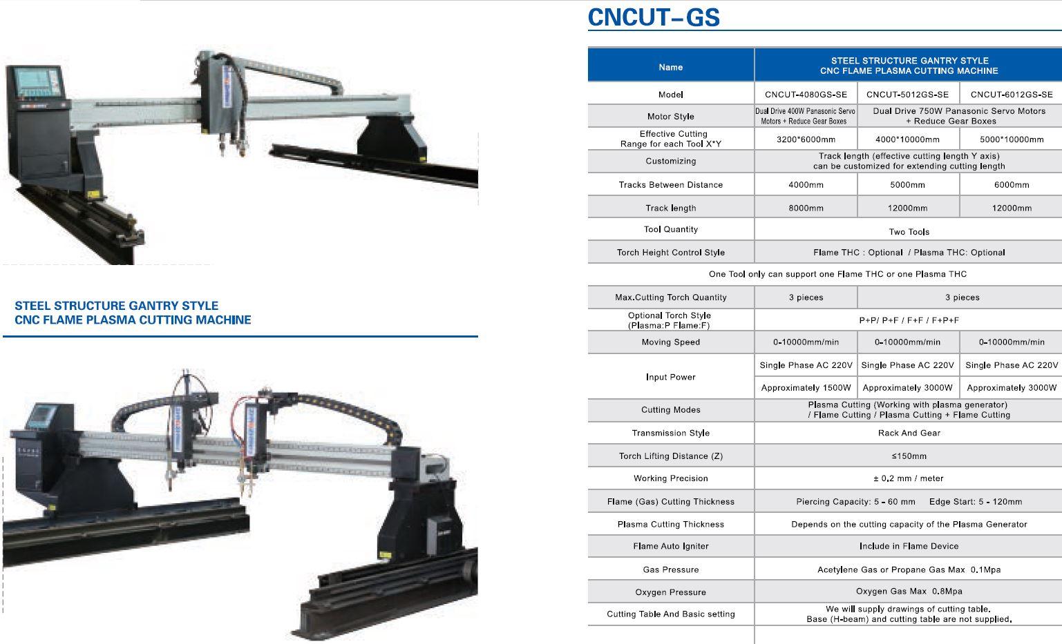 GS mallissa on terässilta ja poltto- ja palsmaleikkaus